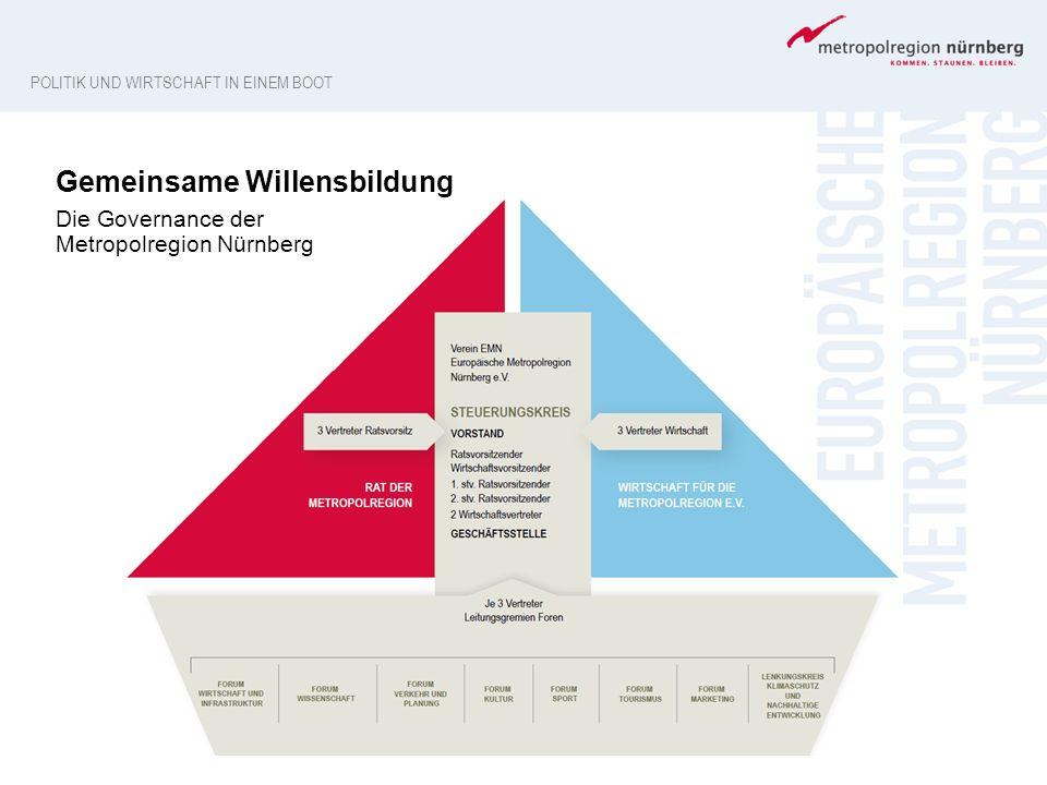 Gemeinsame Willensbildung Die Governance der Metropolregion Nürnberg POLITIK UND WIRTSCHAFT IN EINEM BOOT