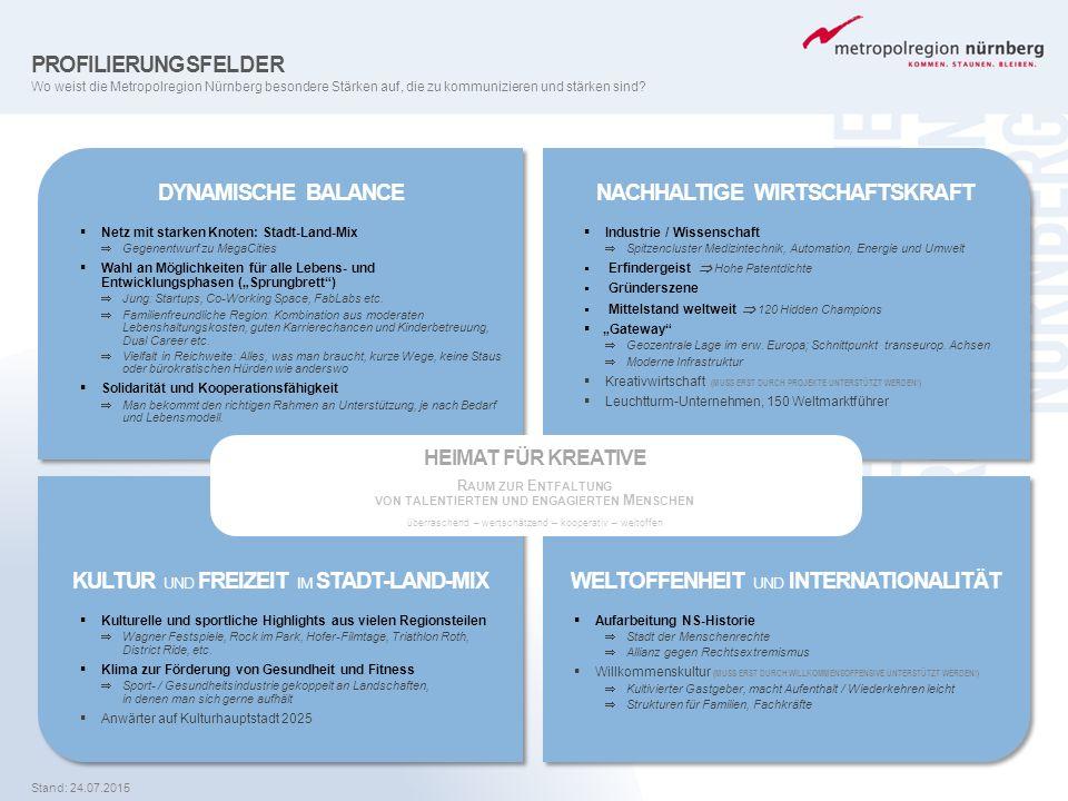 PROFILIERUNGSFELDER Wo weist die Metropolregion Nürnberg besondere Stärken auf, die zu kommunizieren und stärken sind? DYNAMISCHE BALANCE  Netz mit s