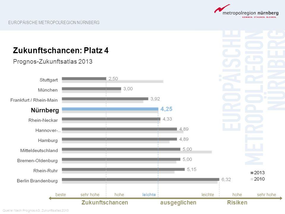 7 Imageclips der Metropolregion Nürnberg Einsatz der Kurzfilme (0:45 min) z.B.