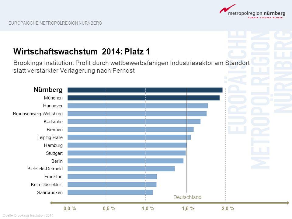 Quelle: Brookings Institution, 2014 EUROPÄISCHE METROPOLREGION NÜRNBERG Wirtschaftswachstum 2014: Platz 1 Brookings Institution: Profit durch wettbewe