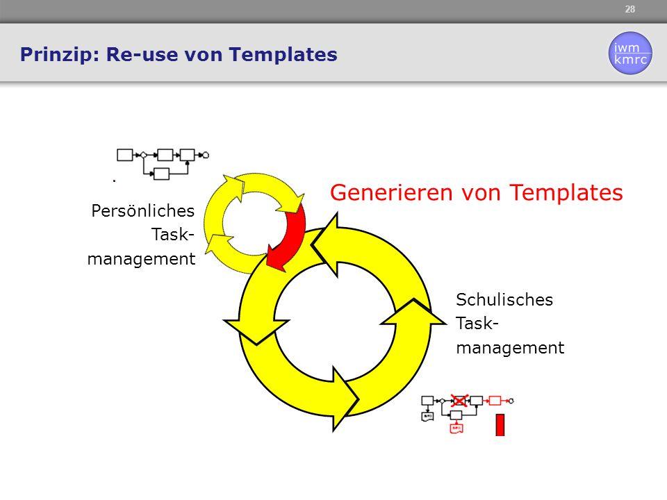 28 Prinzip: Re-use von Templates Schulisches Task- management Persönliches Task- management Generieren von Templates