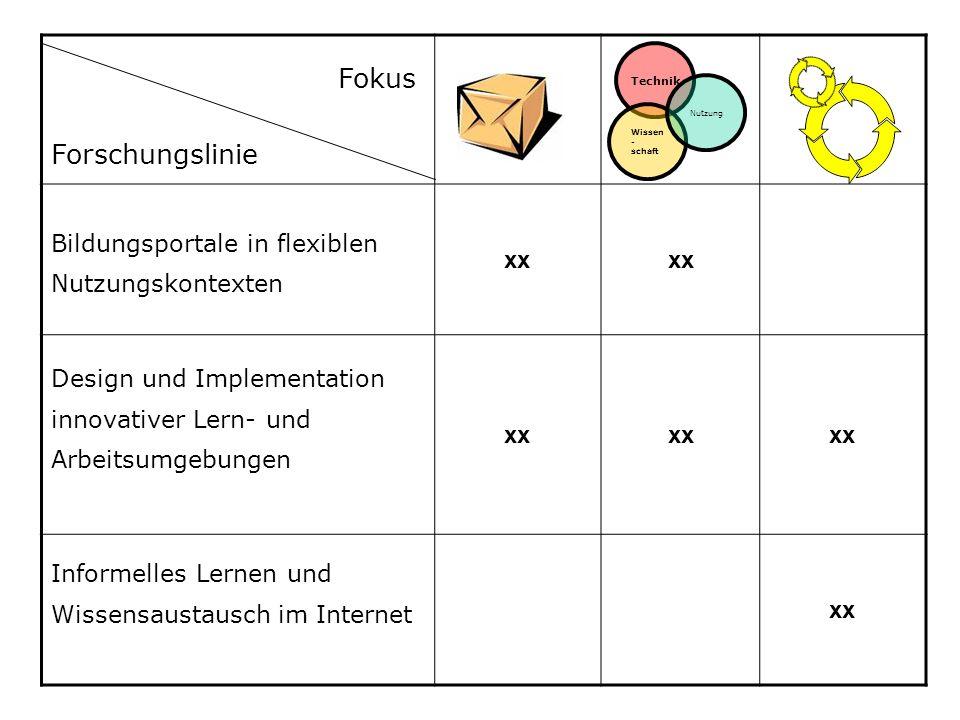 Bildungsportale in flexiblen Nutzungskontexten xx Design und Implementation innovativer Lern- und Arbeitsumgebungen xx Informelles Lernen und Wissensa