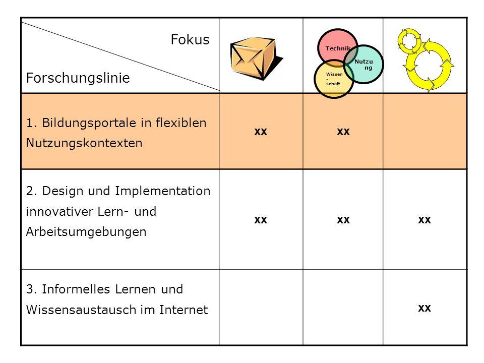1. Bildungsportale in flexiblen Nutzungskontexten xx 2. Design und Implementation innovativer Lern- und Arbeitsumgebungen xx 3. Informelles Lernen und