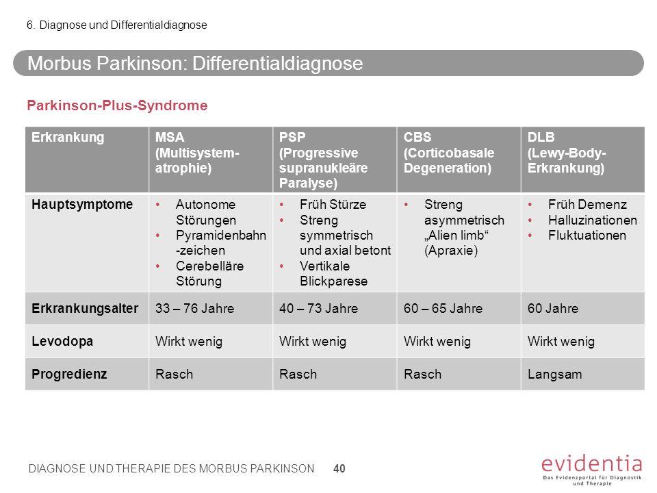 Morbus Parkinson: Differentialdiagnose ErkrankungMSA (Multisystem- atrophie) PSP (Progressive supranukleäre Paralyse) CBS (Corticobasale Degeneration)
