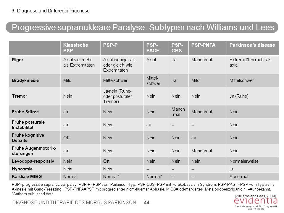 Klassische PSP PSP-PPSP- PAGF PSP- CBS PSP-PNFAParkinson's disease RigorAxial viel mehr als Extremitäten Axial weniger als oder gleich wie Extremitäte