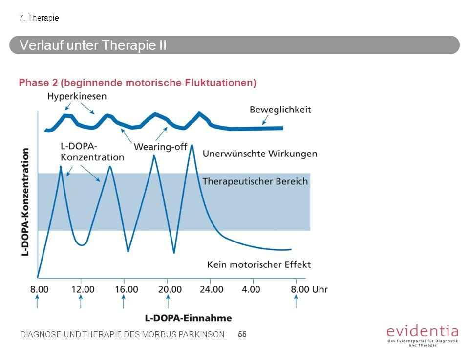 Verlauf unter Therapie II Phase 2 (beginnende motorische Fluktuationen) 7. Therapie DIAGNOSE UND THERAPIE DES MORBUS PARKINSON 55