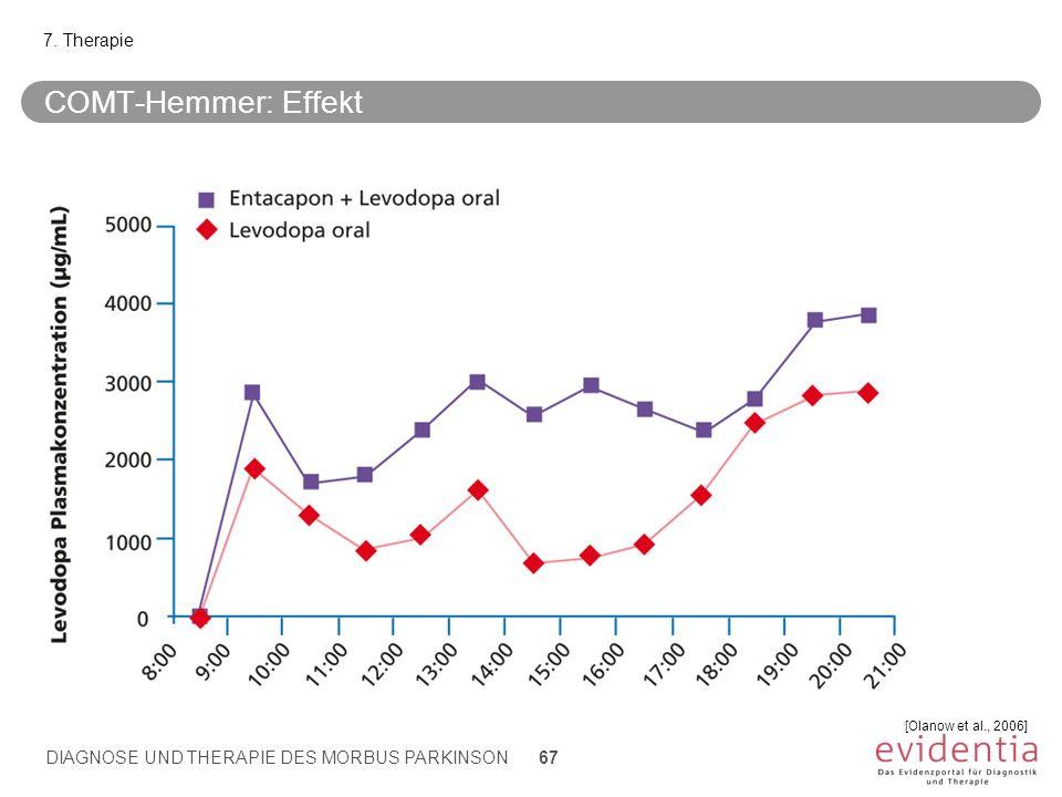 COMT-Hemmer: Effekt 7. Therapie [Olanow et al., 2006] DIAGNOSE UND THERAPIE DES MORBUS PARKINSON 67