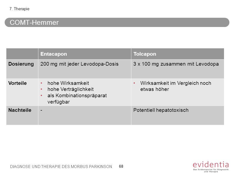 COMT-Hemmer 7. Therapie EntacaponTolcapon Dosierung200 mg mit jeder Levodopa-Dosis3 x 100 mg zusammen mit Levodopa Vorteilehohe Wirksamkeit hohe Vertr