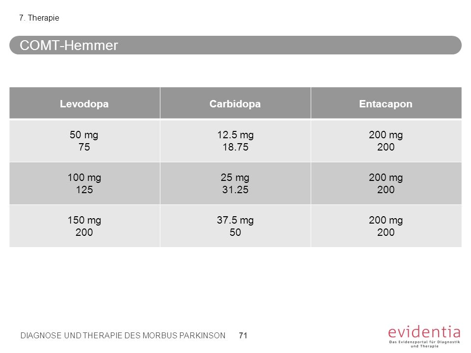COMT-Hemmer LevodopaCarbidopaEntacapon 50 mg 75 12.5 mg 18.75 200 mg 200 100 mg 125 25 mg 31.25 200 mg 200 150 mg 200 37.5 mg 50 200 mg 200 7. Therapi