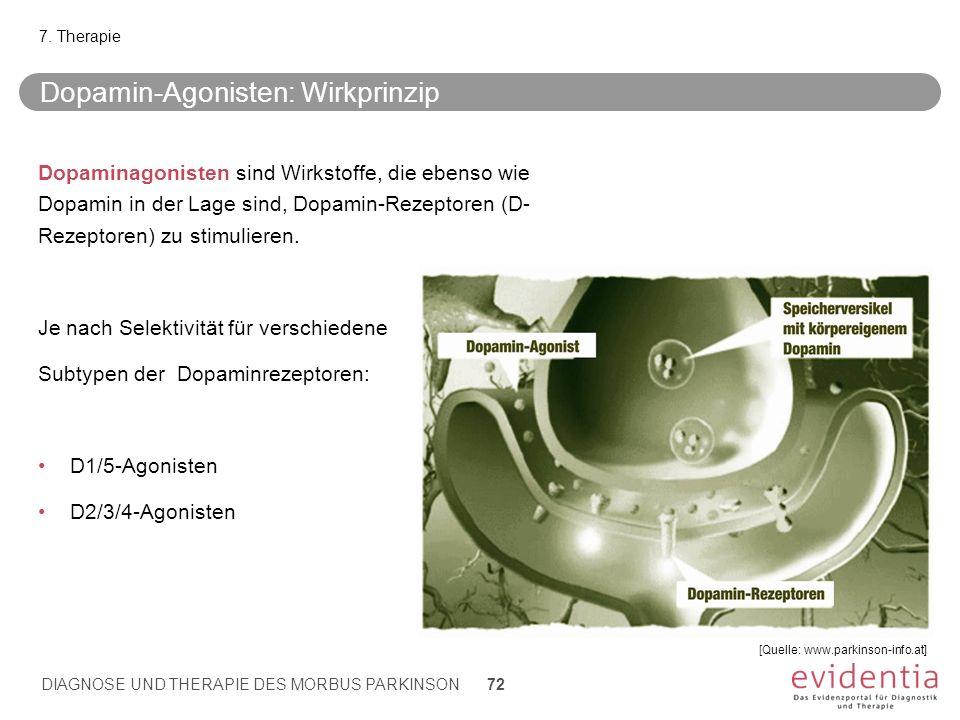 [Quelle: www.parkinson-info.at] Dopamin-Agonisten: Wirkprinzip Dopaminagonisten sind Wirkstoffe, die ebenso wie Dopamin in der Lage sind, Dopamin-Reze