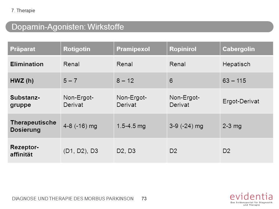 DIAGNOSE UND THERAPIE DES MORBUS PARKINSON Dopamin-Agonisten: Wirkstoffe 7. Therapie PräparatRotigotinPramipexolRopinirolCabergolin EliminationRenal H