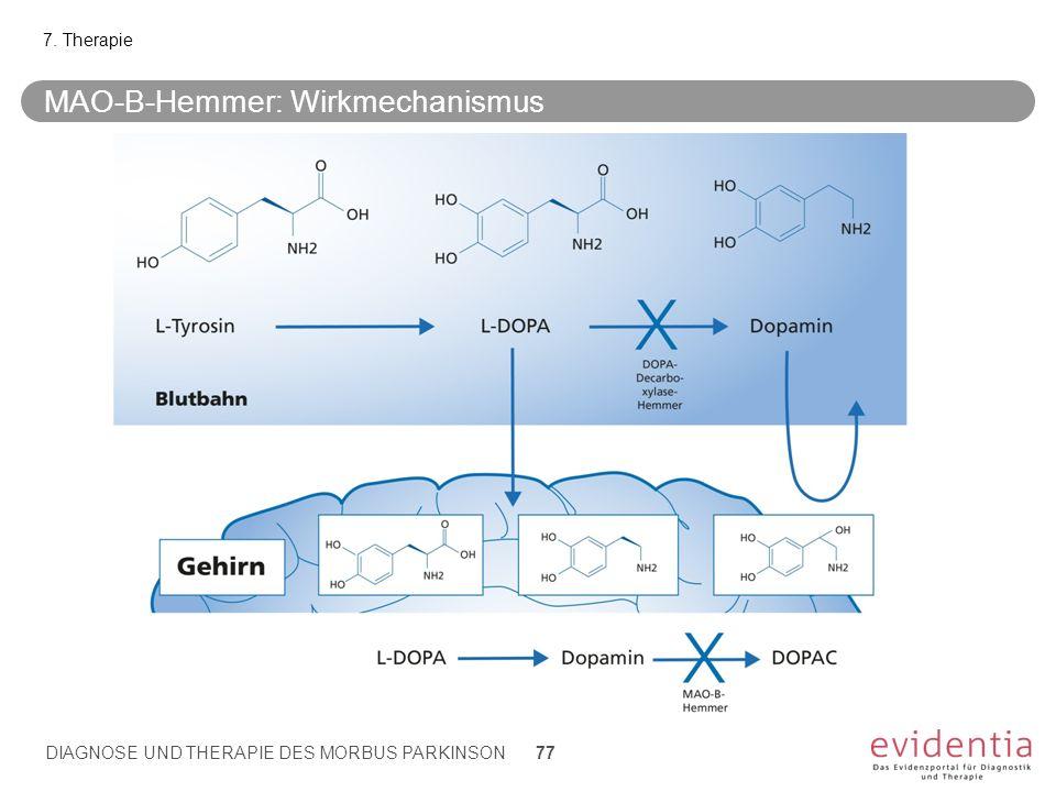 MAO-B-Hemmer: Wirkmechanismus 7. Therapie DIAGNOSE UND THERAPIE DES MORBUS PARKINSON 77