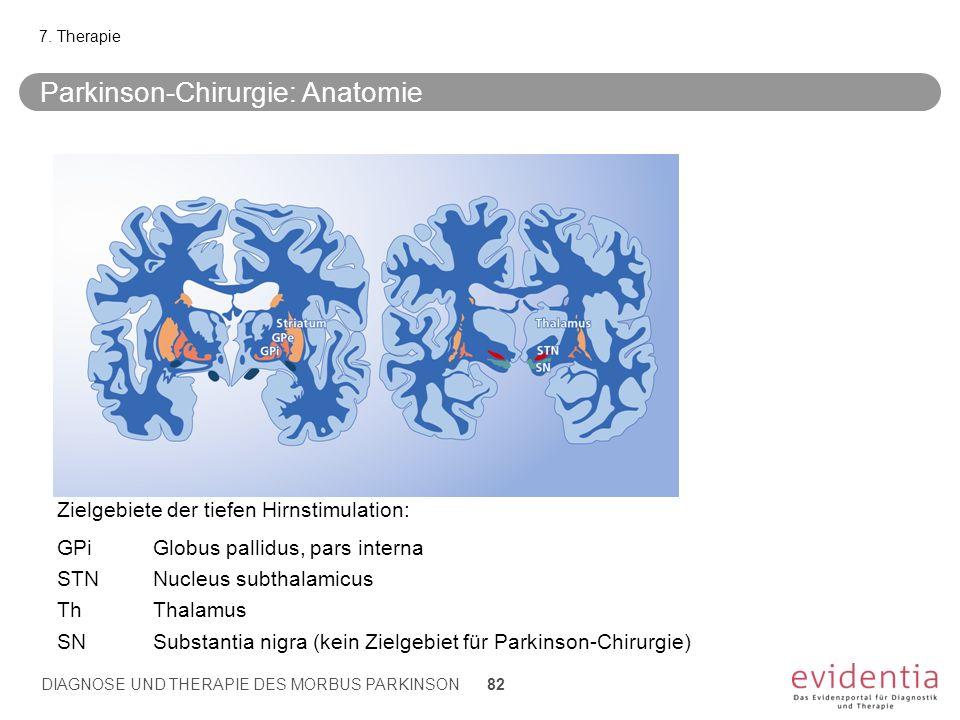 Parkinson-Chirurgie: Anatomie 7. Therapie DIAGNOSE UND THERAPIE DES MORBUS PARKINSON 82 Zielgebiete der tiefen Hirnstimulation: GPiGlobus pallidus, pa