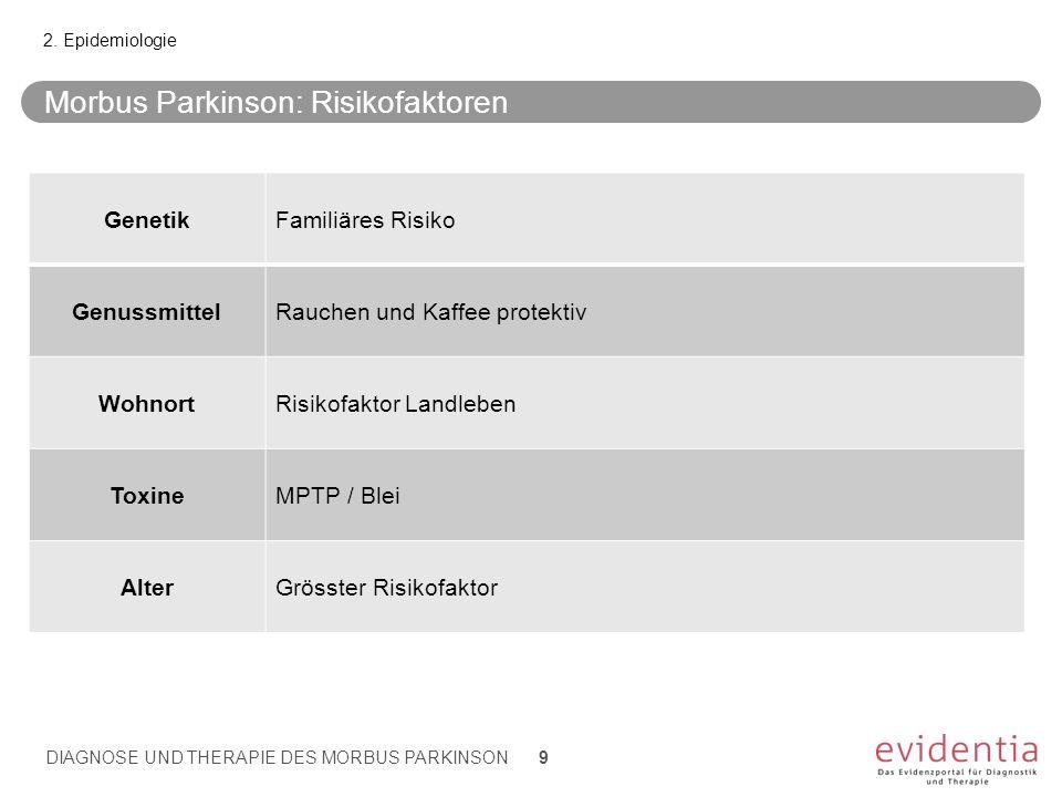 Morbus Parkinson: Risikofaktoren GenetikFamiliäres Risiko GenussmittelRauchen und Kaffee protektiv WohnortRisikofaktor Landleben ToxineMPTP / Blei Alt