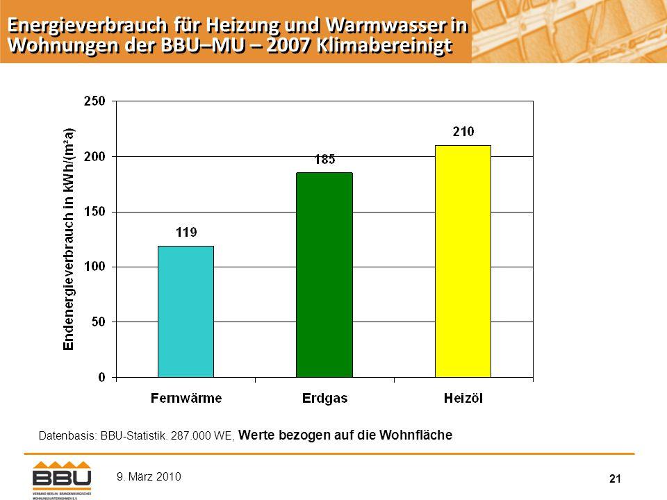 21 9. März 2010 Datenbasis: BBU-Statistik.