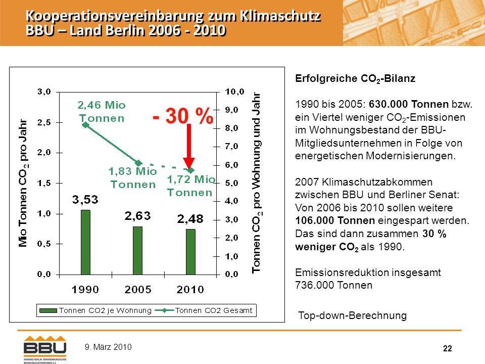 22 9. März 2010 Erfolgreiche CO 2 -Bilanz 1990 bis 2005: 630.000 Tonnen bzw.
