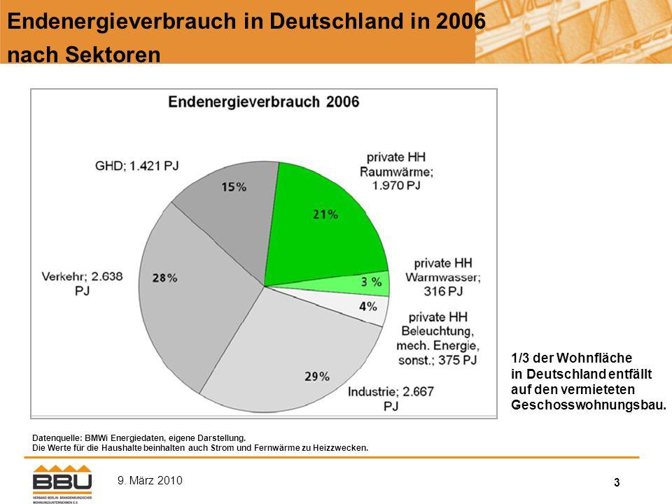 14 9.März 2010 Entwicklung der Verbraucherpreise Endenergie (einschl.