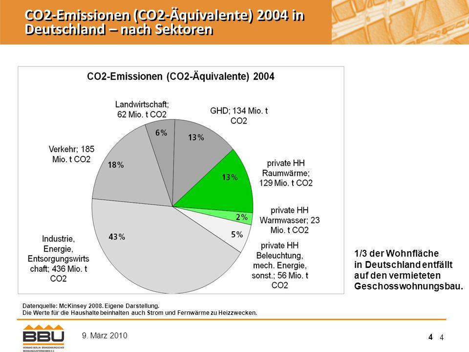 4 9. März 2010 4 CO2-Emissionen (CO2-Äquivalente) 2004 in Deutschland – nach Sektoren Datenquelle: McKinsey 2008. Eigene Darstellung. Die Werte für di