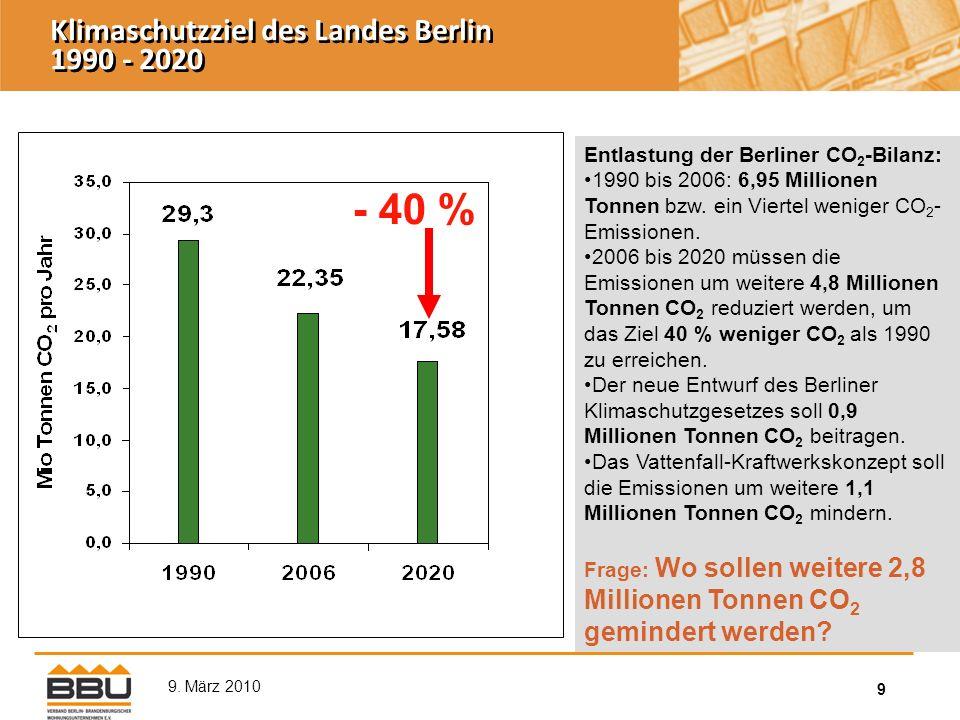 9 9. März 2010 Entlastung der Berliner CO 2 -Bilanz: 1990 bis 2006: 6,95 Millionen Tonnen bzw.