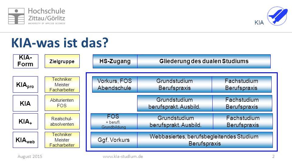 KIA Das System KIA 3August 2015www.kia-studium.de …mehr als Studium