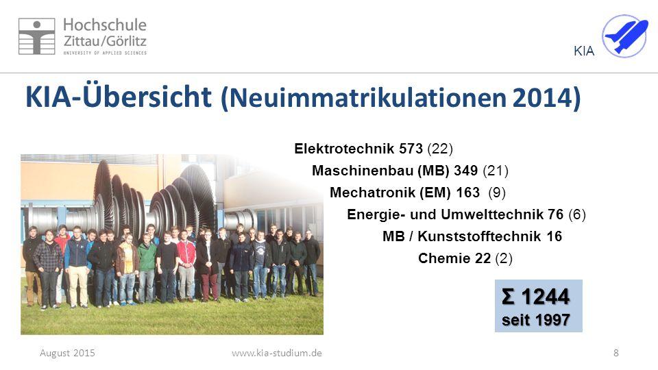 KIA KIA-Übersicht (Neuimmatrikulationen 2014) www.kia-studium.deAugust 20158 Σ 1244 seit 1997 Elektrotechnik 573 (22) Maschinenbau (MB) 349 (21) Mecha