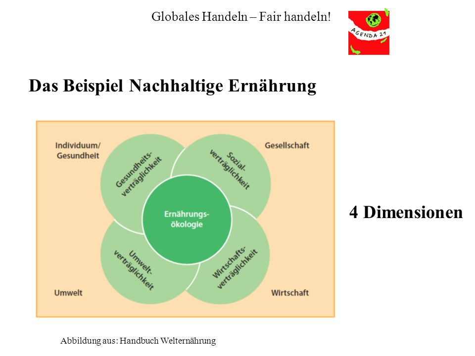 Globales Handeln – Fair handeln! Das Beispiel Nachhaltige Ernährung Abbildung aus: Handbuch Welternährung 4 Dimensionen