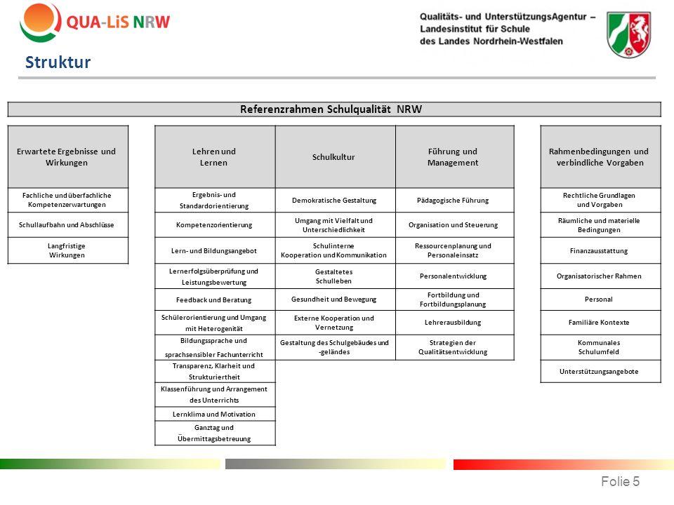 Referenzrahmen Schulqualität NRW Erwartete Ergebnisse und Wirkungen Lehren und Lernen Schulkultur Führung und Management Rahmenbedingungen und verbind