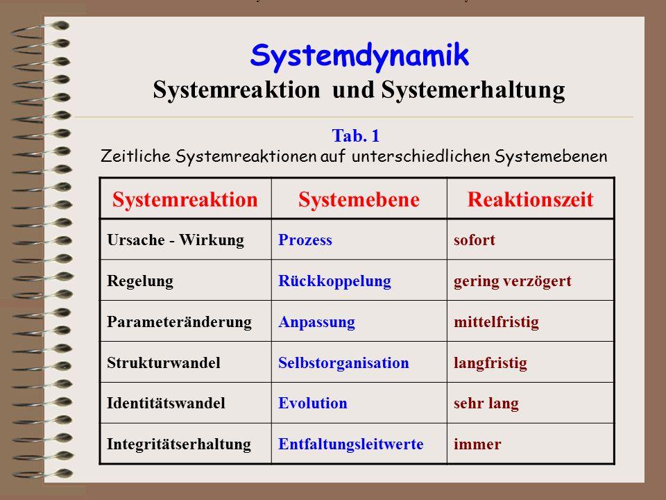 Tab. 1: Zeitlich differenzierte Systemreaktionen auf unterschiedlichen Systemebenen SystemreaktionSystemebeneReaktionszeit Ursache - WirkungProzesssof