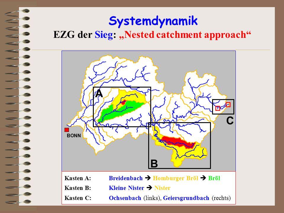 A B C Kasten A:Breidenbach  Homburger Bröl  Bröl Kasten B:Kleine Nister  Nister Kasten C:Ochsenbach (links), Geiersgrundbach (rechts) BONN Systemdy