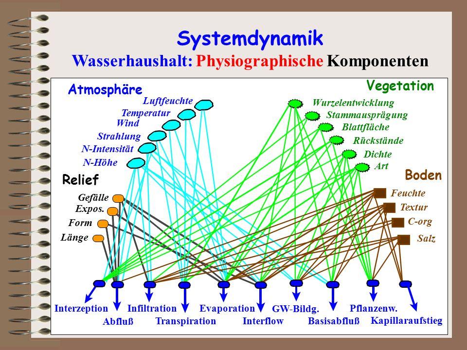 Länge Form Expos. Gefälle Relief Atmosphäre N-Höhe N-Intensität Strahlung Wind Temperatur Luftfeuchte Vegetation Art Dichte Stammausprägung Blattfläch