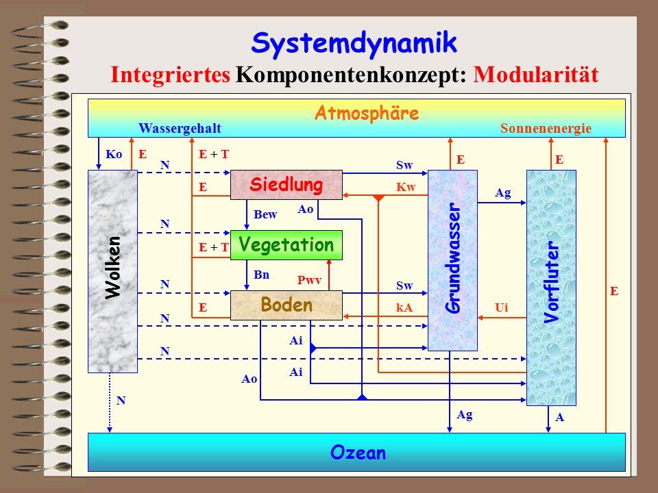 Bei der Entwicklung von prozessbasierten Computermodellen wird die modulare Struktur des Gesamtsystems durch entsprechende, in sich abgeschlossenen Programm-Module (früher Subroutinen) wiedergegeben.