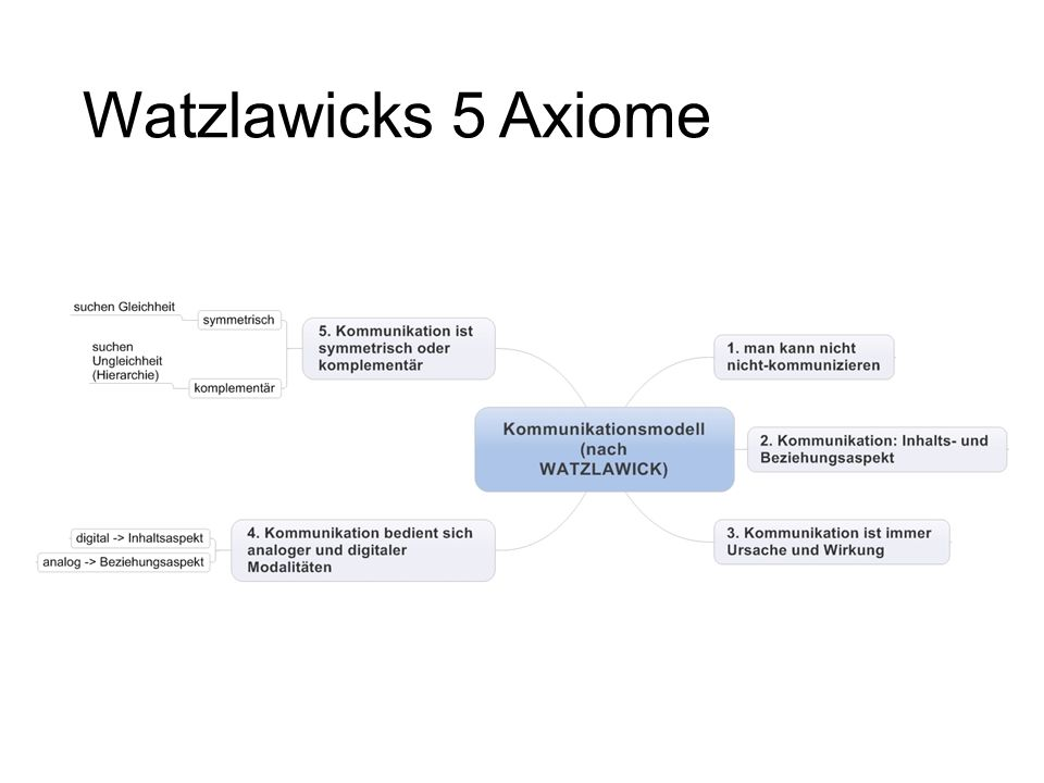 Watzlawicks 5 Axiome