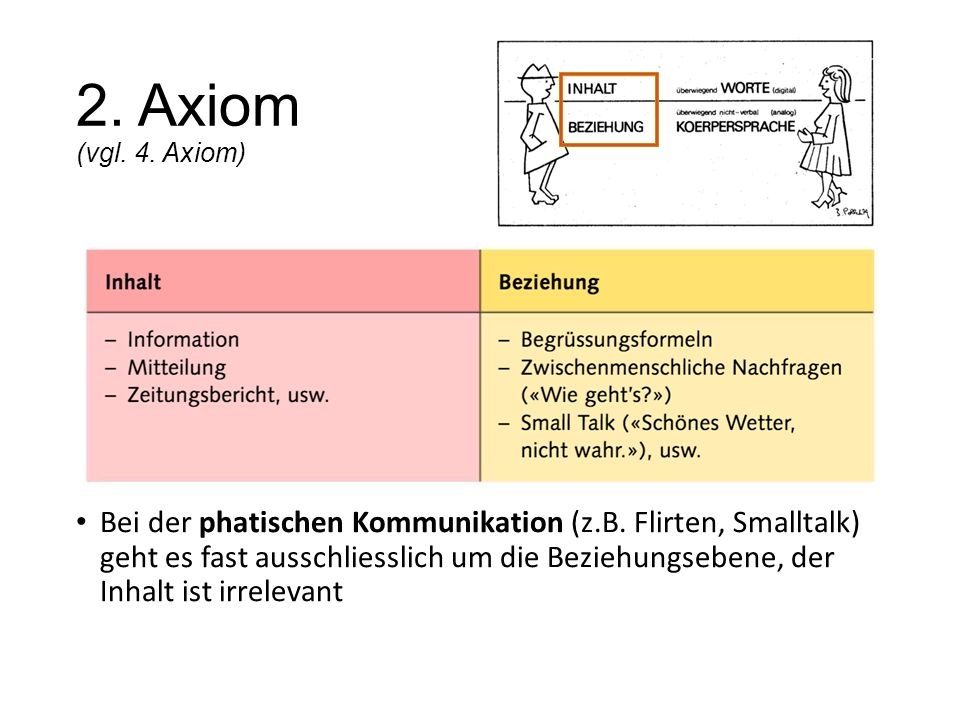2. Axiom (vgl. 4. Axiom) Bei der phatischen Kommunikation (z.B. Flirten, Smalltalk) geht es fast ausschliesslich um die Beziehungsebene, der Inhalt is