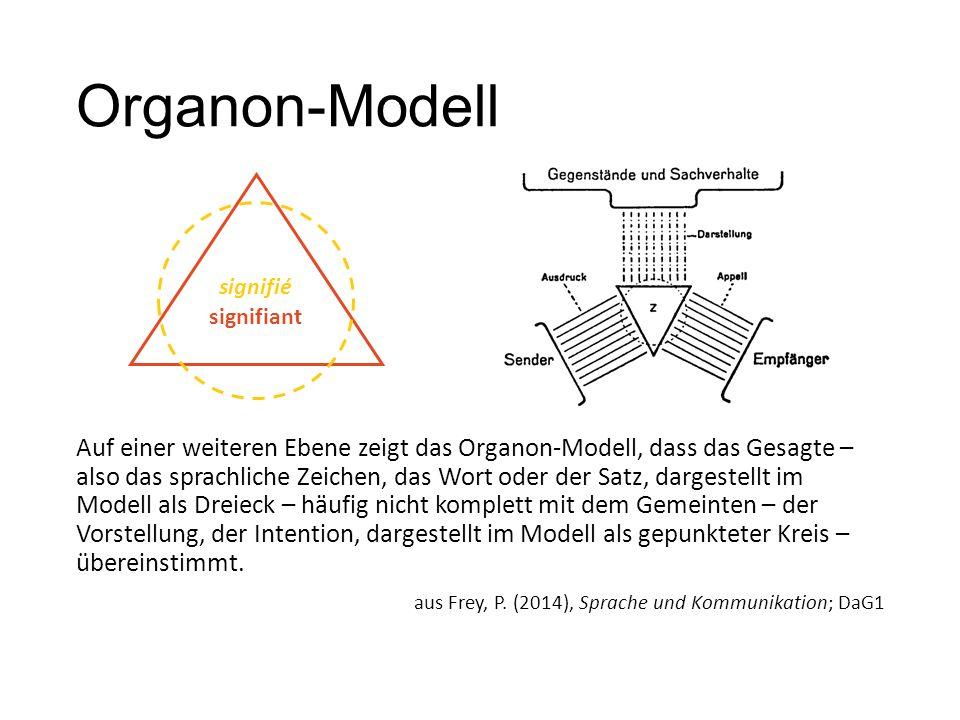 Organon-Modell Auf einer weiteren Ebene zeigt das Organon-Modell, dass das Gesagte – also das sprachliche Zeichen, das Wort oder der Satz, dargestellt im Modell als Dreieck – häufig nicht komplett mit dem Gemeinten – der Vorstellung, der Intention, dargestellt im Modell als gepunkteter Kreis – übereinstimmt.