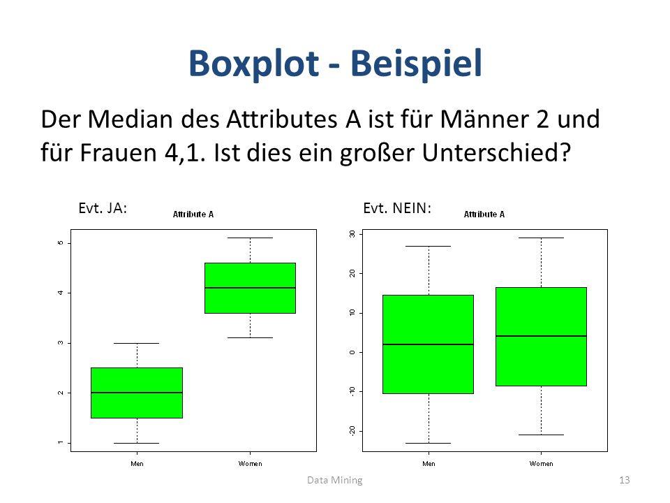 Boxplot - Beispiel Der Median des Attributes A ist für Männer 2 und für Frauen 4,1. Ist dies ein großer Unterschied? Data Mining13 Evt. NEIN:Evt. JA: