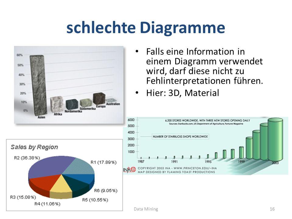 schlechte Diagramme Falls eine Information in einem Diagramm verwendet wird, darf diese nicht zu Fehlinterpretationen führen. Hier: 3D, Material Data