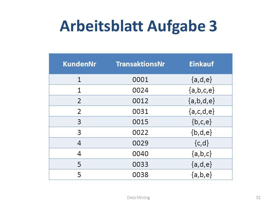 Arbeitsblatt Aufgabe 3 Data Mining32 KundenNrTransaktionsNrEinkauf 10001{a,d,e} 10024{a,b,c,e} 20012{a,b,d,e} 20031{a,c,d,e} 30015{b,c,e} 30022{b,d,e} 40029{c,d} 40040{a,b,c} 50033{a,d,e} 50038{a,b,e}