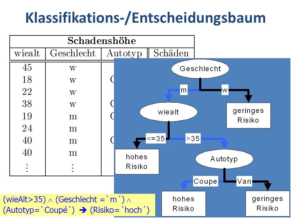 Data Mining41 Klassifikations-/Entscheidungsbaum (wieAlt>35)  (Geschlecht =`m´)  (Autotyp=`Coupé´)  (Risiko=´hoch´)