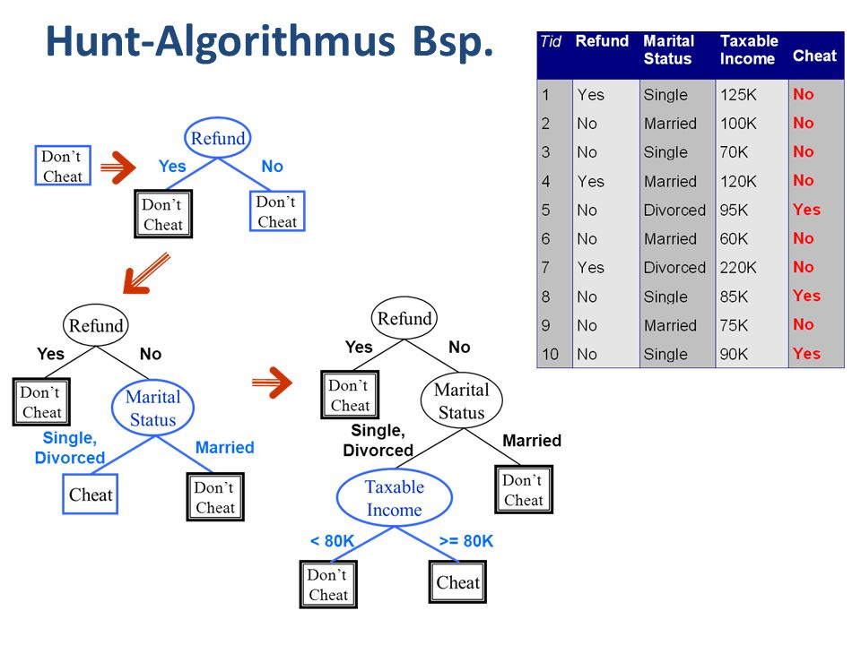 Hunt-Algorithmus Bsp.