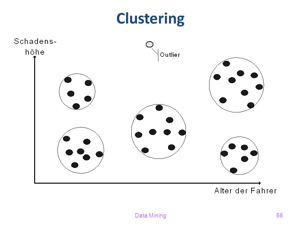 Data Mining56 Clustering