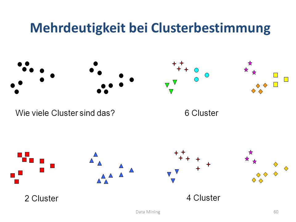 Mehrdeutigkeit bei Clusterbestimmung Data Mining60 Wie viele Cluster sind das? 4 Cluster 2 Cluster 6 Cluster