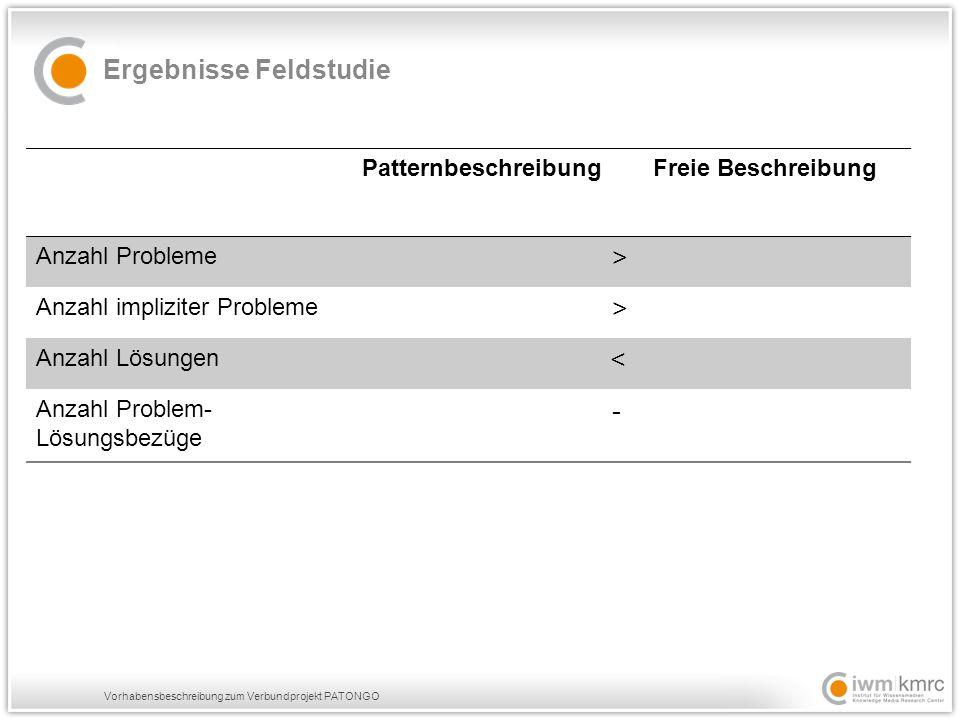 Vorhabensbeschreibung zum Verbundprojekt PATONGO Ergebnisse Feldstudie Patternbeschreibung Freie Beschreibung Anzahl Probleme > Anzahl impliziter Probleme > Anzahl Lösungen < Anzahl Problem- Lösungsbezüge -