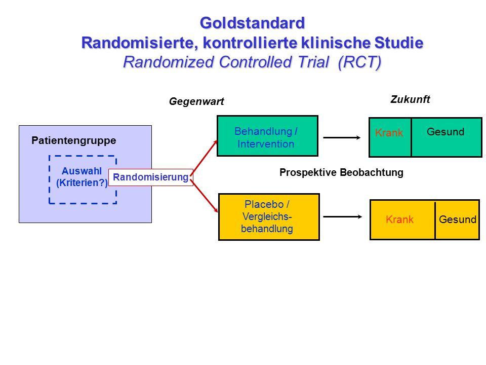 Auswahl (Kriterien?) Patientengruppe Goldstandard Randomisierte, kontrollierte klinische Studie Randomized Controlled Trial (RCT) Behandlung / Intervention Krank Gesund KrankGesund Placebo / Vergleichs- behandlung Gegenwart Zukunft Prospektive Beobachtung Randomisierung