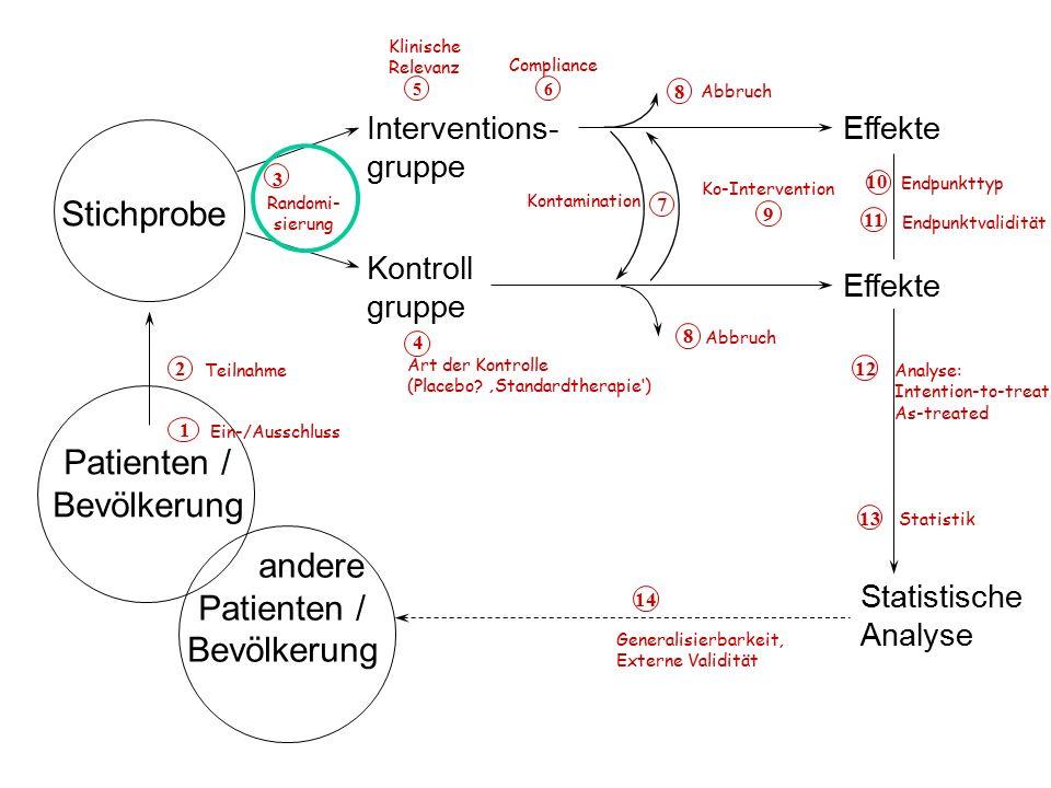 Statistische Analyse Stichprobe Patienten / Bevölkerung andere Patienten / Bevölkerung Interventions- gruppe Kontroll gruppe Effekte 2 Teilnahme 1 Ein-/Ausschluss 3 Randomi- sierung 4 Art der Kontrolle (Placebo.