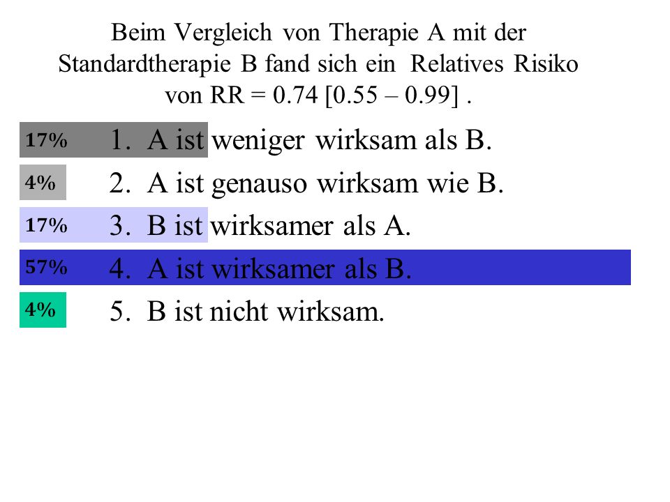 Beim Vergleich von Therapie A mit der Standardtherapie B fand sich ein Relatives Risiko von RR = 0.74 [0.55 – 0.99].