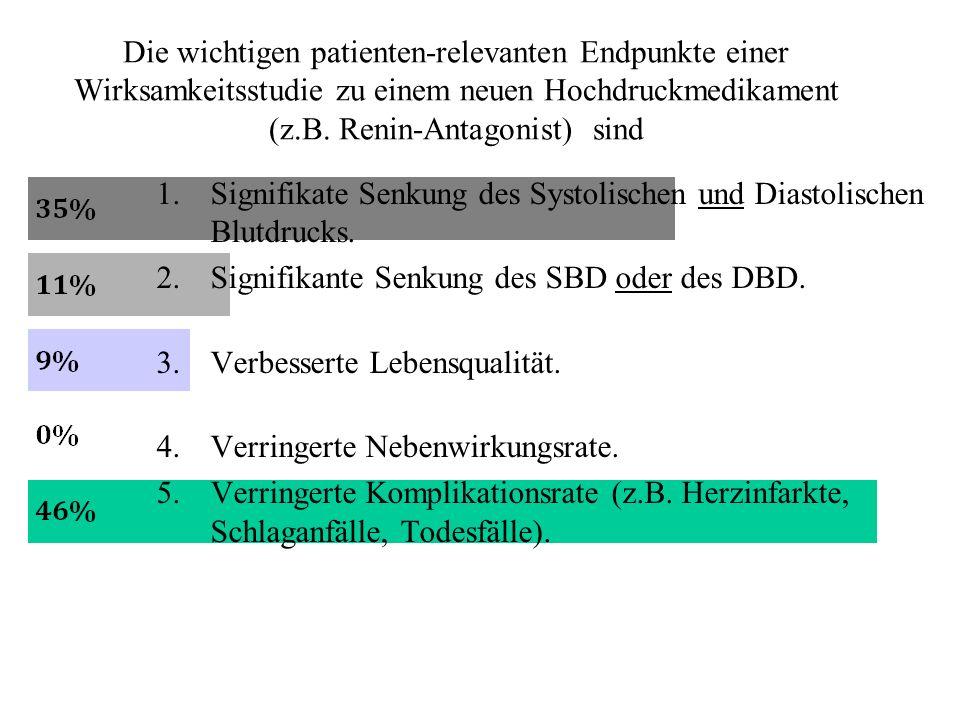 Die wichtigen patienten-relevanten Endpunkte einer Wirksamkeitsstudie zu einem neuen Hochdruckmedikament (z.B.