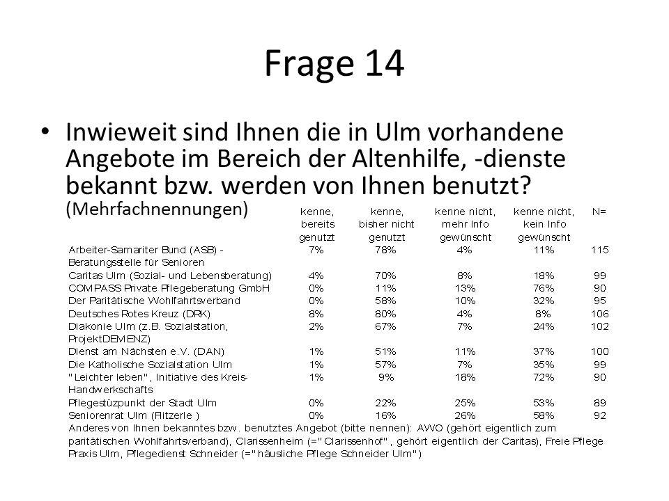 Frage 14 Inwieweit sind Ihnen die in Ulm vorhandene Angebote im Bereich der Altenhilfe, -dienste bekannt bzw.