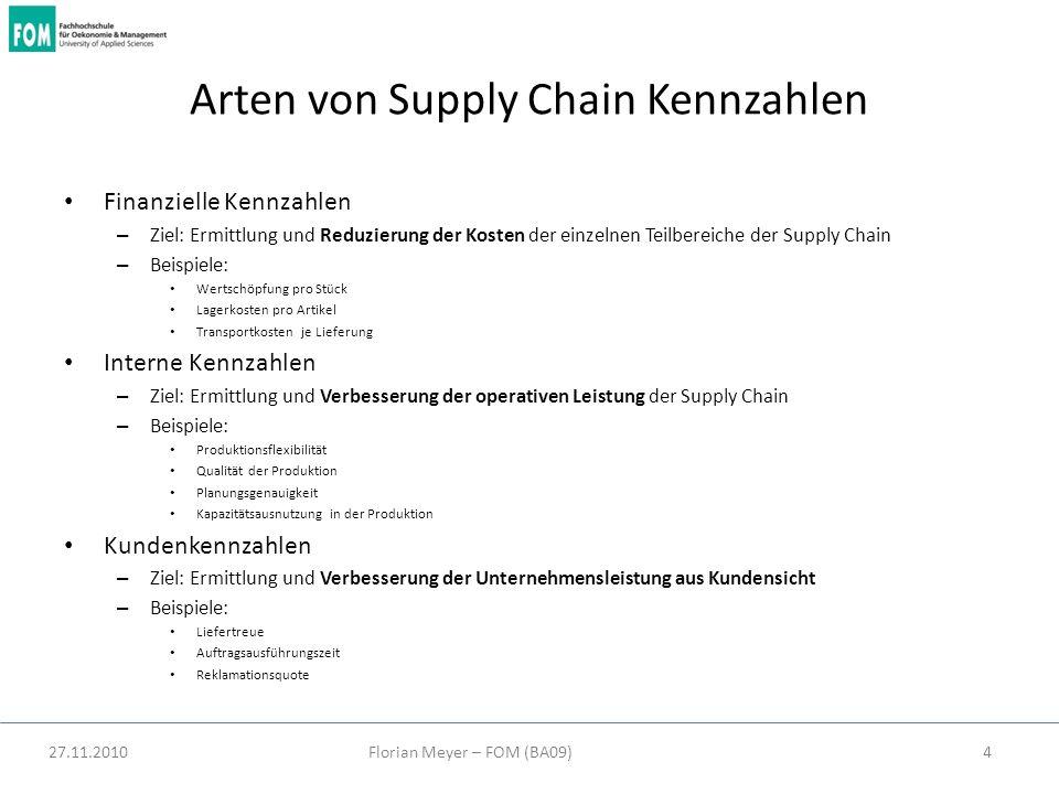 27.11.2010Florian Meyer – FOM (BA09)4 Arten von Supply Chain Kennzahlen Finanzielle Kennzahlen – Ziel: Ermittlung und Reduzierung der Kosten der einze