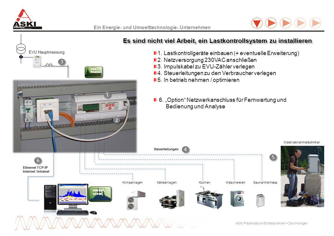 Ein Energie- und Umwelttechnologie- Unternehmen ASKI Präsentation-Schaltschemen + Zeichnungen EVU Hauptmessung 1. Lastkontrollgeräte einbauen (+ event