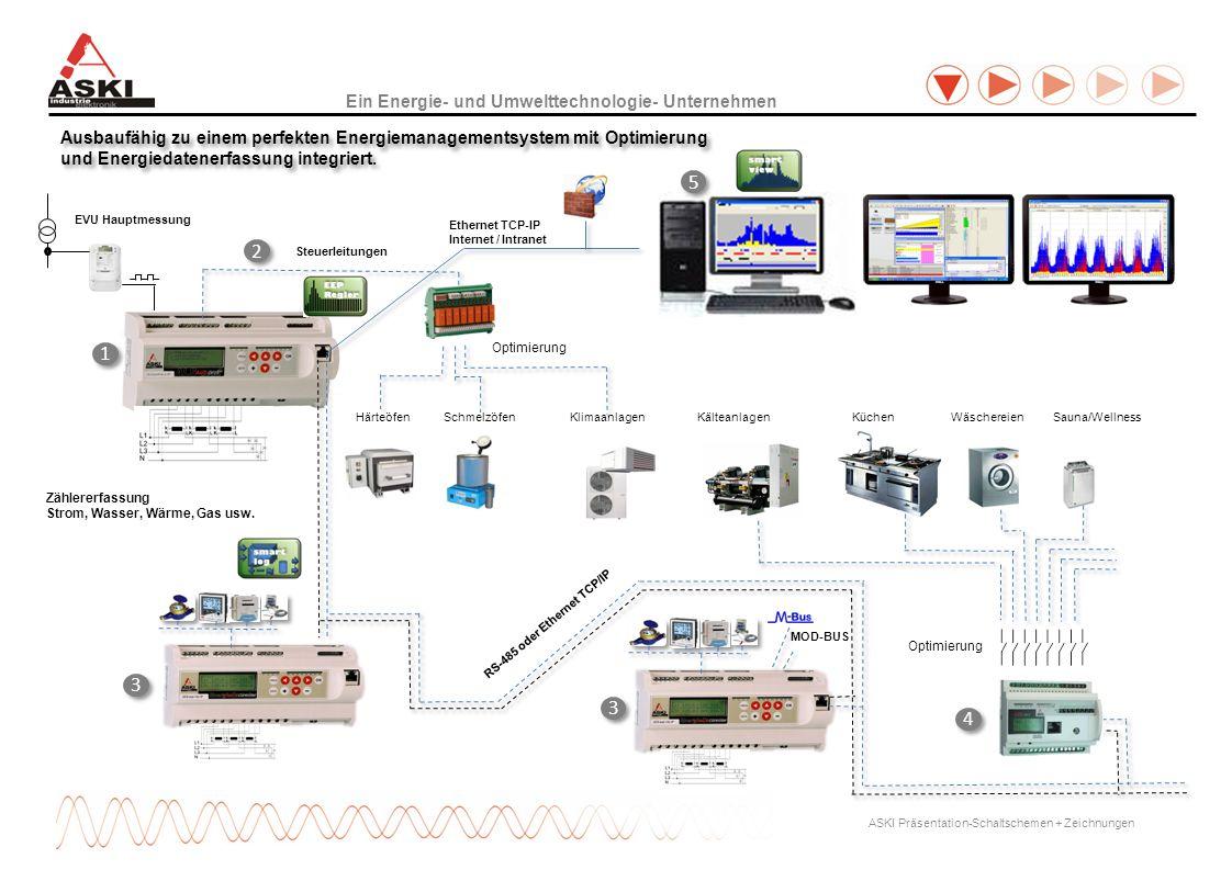 Ein Energie- und Umwelttechnologie- Unternehmen ASKI Präsentation-Schaltschemen + Zeichnungen EVU Hauptmessung Steuerleitungen Ausbaufähig zu einem pe